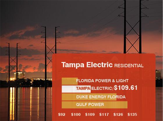 Grow Your Business In Florida Teco Energy Economic